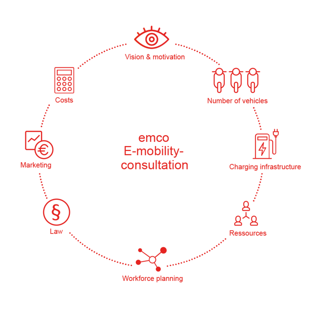 Cooperation with emco on e-scooter sharing